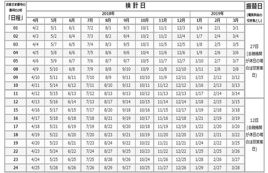 低圧 検針日とお支払日の表