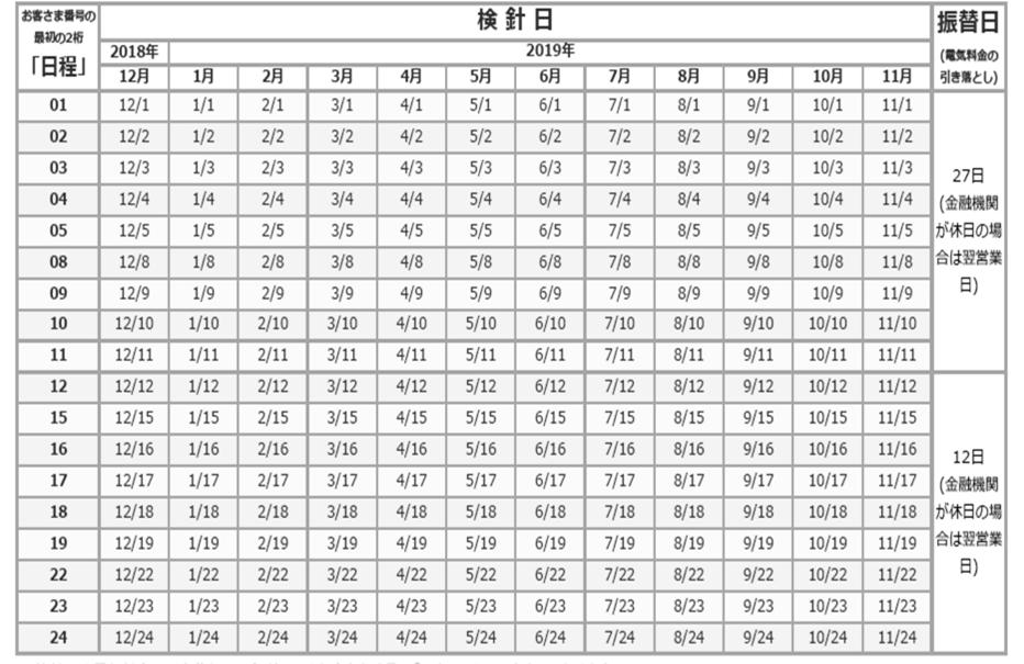高圧 検針日とお支払日の表
